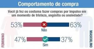 Mulheres-fazem-mais-compras-emocionais-que-os-homens-diz-spc-brasil-interna-1